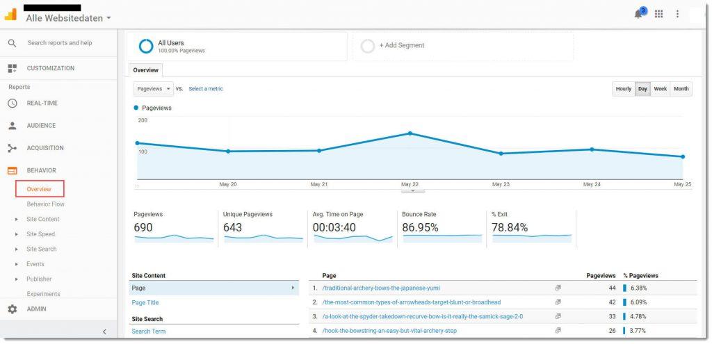 Google Analytics Behaviour Overview